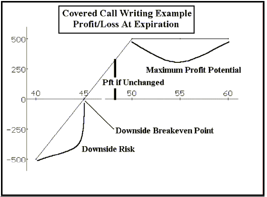 Buy position write a covered call