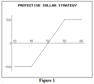 Stock options and collars
