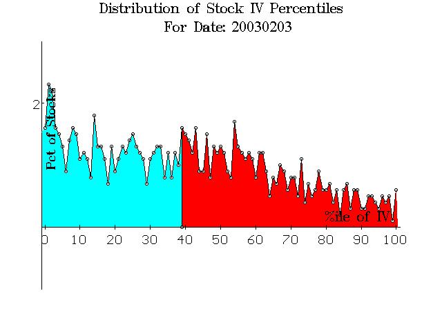Implied volatility in options trading
