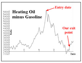 Fuel oil trading strategies