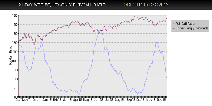 Equity Only put-call ratio