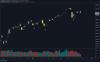 VIX Spike Peak Buy Signal